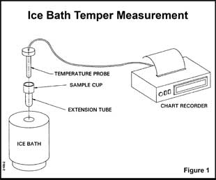 ice bath temper measurement